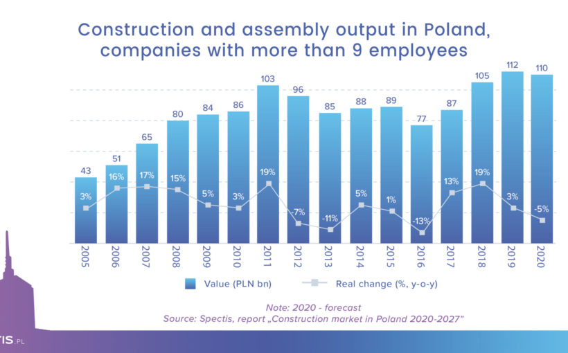 The construction market in Poland to shrink 3-5 percent in 2020
