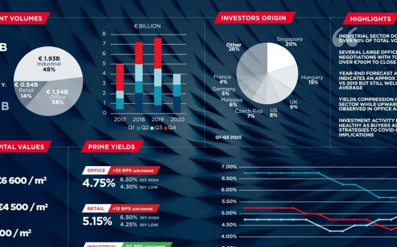Logistics investment soars
