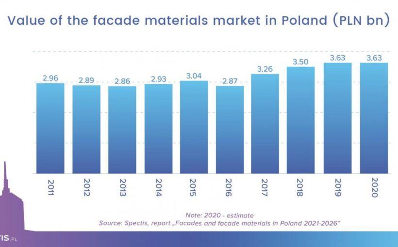 Poland Façade market in good shape