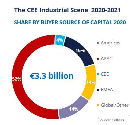 CEE region Warehousing attracting Asian investors