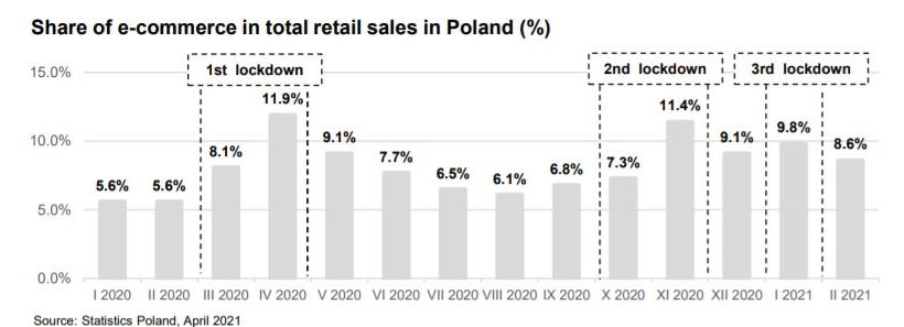 Poland Retail soldiers on