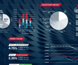 High Q1 investment claims JLL