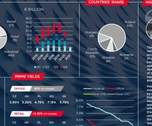 CEE region Q1 CEE investment at EUR 2 bln